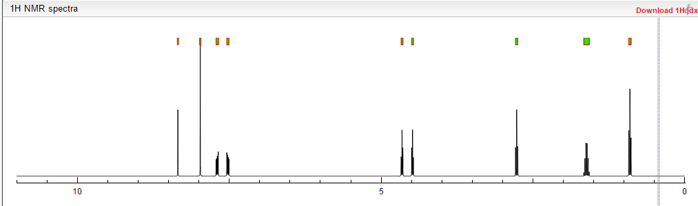 Predict 1H proton NMR spectra GRAPH